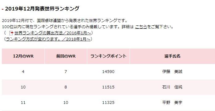 日本選手女子世界ランキング 2019年12月