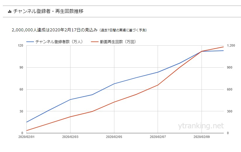 「エガちゃんねる EGA-CHANNEL」のYouTubeランキング グラフ