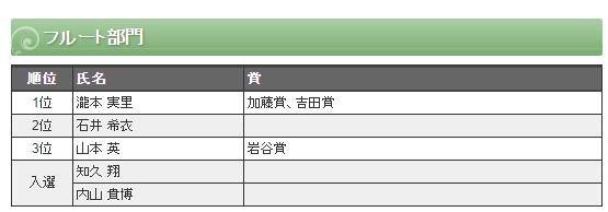 2019音楽コンクール フルート部門 入選者
