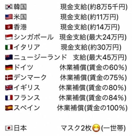 世界各国 緊急経済対策 日本 マスク 2枚 アベノマスク 安倍晋三