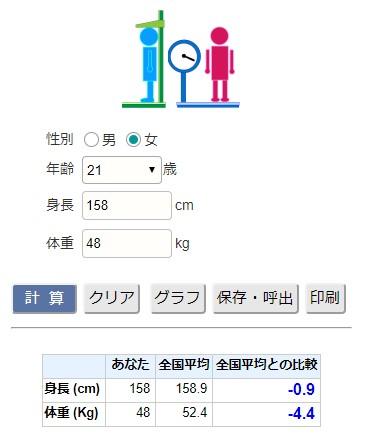 大人の平均身長と平均体重