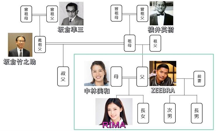 Zeebra 家系図 ジブラ 娘 NiziU 次女 りま 横井里茉
